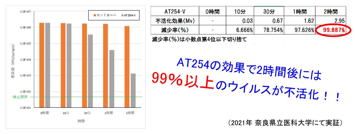 AT254エアコンフィルター実証検証結果
