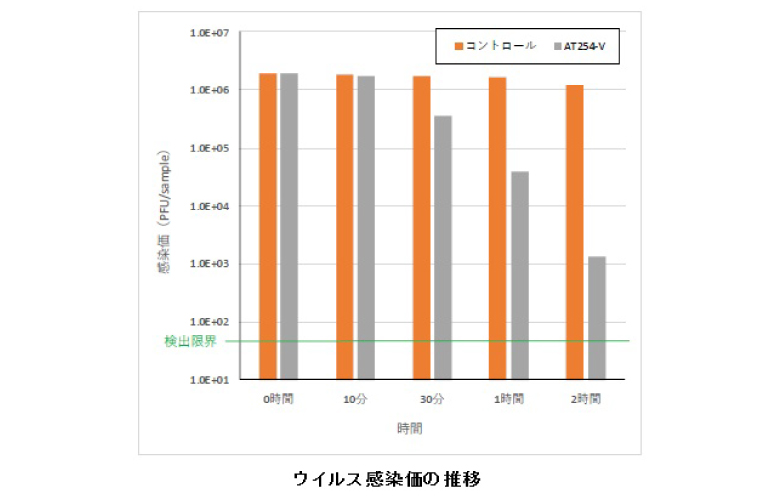 新型コロナウイルス感染価の推移